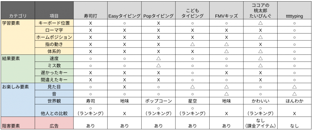 typing_table2